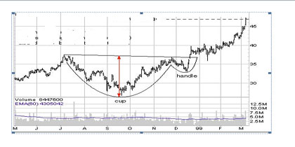 Cup & Handle chart pattern