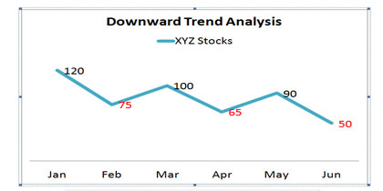 Downward Trend Analysis