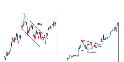 Flag & Pennant chart pattern