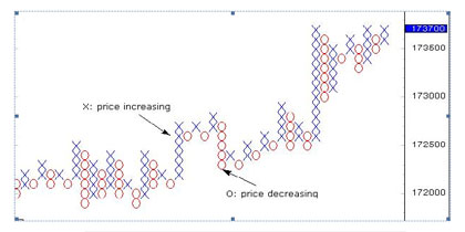 Points & Figure Chart