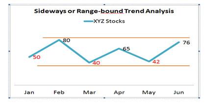 Sideways or Range Bound Analysis