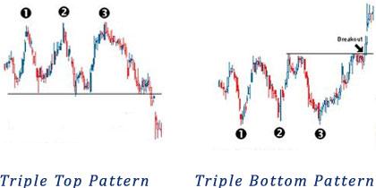 Triple Tops & Bottoms