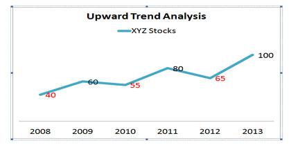 Upward Trend Analysis